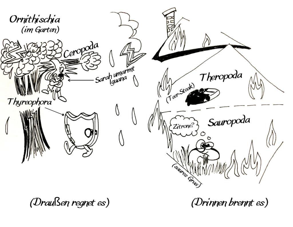 Die Grobeinteilung der Dinosauriersystematik. Theropoda, Sauropoda und Thyreophora.