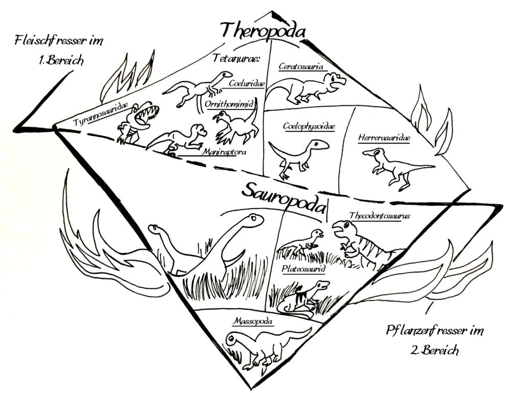 Überblick der Dinosauriersystematik