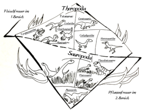 Übersicht der Dinosauriersystematik