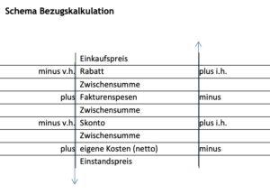 Schema-Bezugskalkulation